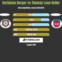 Korbinian Burger vs Thomas Leon Keller h2h player stats