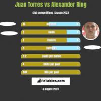 Juan Torres vs Alexander Ring h2h player stats
