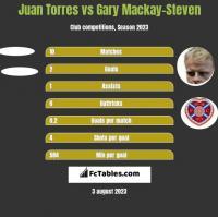 Juan Torres vs Gary Mackay-Steven h2h player stats
