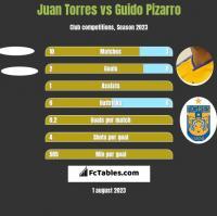 Juan Torres vs Guido Pizarro h2h player stats