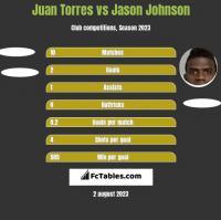 Juan Torres vs Jason Johnson h2h player stats