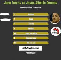 Juan Torres vs Jesus Alberto Duenas h2h player stats