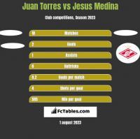 Juan Torres vs Jesus Medina h2h player stats