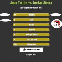 Juan Torres vs Jordan Sierra h2h player stats