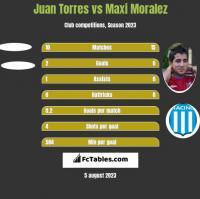 Juan Torres vs Maxi Moralez h2h player stats