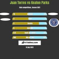 Juan Torres vs Keaton Parks h2h player stats