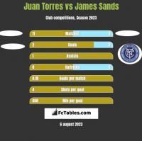 Juan Torres vs James Sands h2h player stats