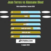 Juan Torres vs Alassane Diouf h2h player stats