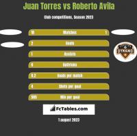 Juan Torres vs Roberto Avila h2h player stats