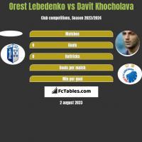 Orest Lebedenko vs Davit Khocholava h2h player stats