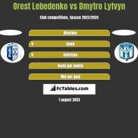 Orest Lebedenko vs Dmytro Lytvyn h2h player stats