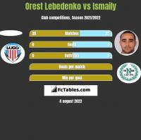 Orest Lebedenko vs Ismaily h2h player stats