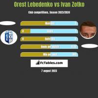 Orest Lebedenko vs Ivan Zotko h2h player stats
