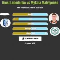 Orest Lebedenko vs Mykola Matwijenko h2h player stats