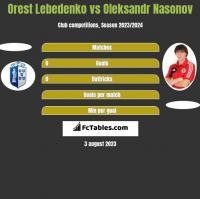 Orest Lebedenko vs Oleksandr Nasonov h2h player stats