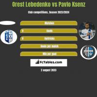 Orest Lebedenko vs Pavlo Ksenz h2h player stats