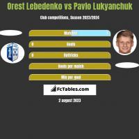 Orest Lebedenko vs Pavlo Lukyanchuk h2h player stats