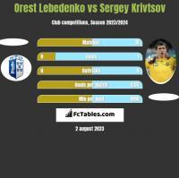 Orest Lebedenko vs Sergiej Kriwcow h2h player stats