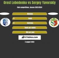 Orest Lebedenko vs Sergey Yavorskiy h2h player stats