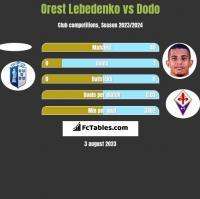 Orest Lebedenko vs Dodo h2h player stats