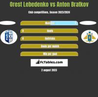 Orest Lebedenko vs Anton Bratkov h2h player stats