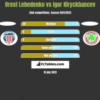 Orest Lebedenko vs Igor Kiryckhancev h2h player stats