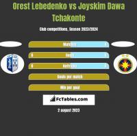 Orest Lebedenko vs Joyskim Dawa Tchakonte h2h player stats