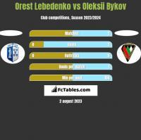 Orest Lebedenko vs Oleksii Bykov h2h player stats