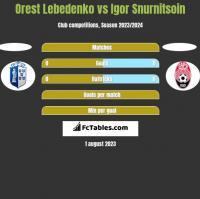 Orest Lebedenko vs Igor Snurnitsoin h2h player stats