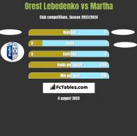 Orest Lebedenko vs Martha h2h player stats