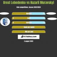 Orest Lebedenko vs Nazarii Muravskyi h2h player stats