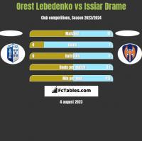 Orest Lebedenko vs Issiar Drame h2h player stats