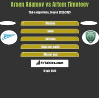 Arsen Adamov vs Artem Timofeev h2h player stats