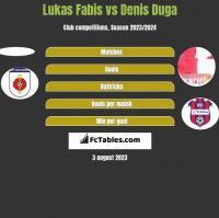 Lukas Fabis vs Denis Duga h2h player stats