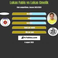 Lukas Fabis vs Lukas Cmelik h2h player stats