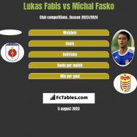 Lukas Fabis vs Michal Fasko h2h player stats