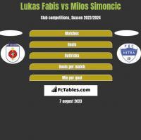 Lukas Fabis vs Milos Simoncic h2h player stats