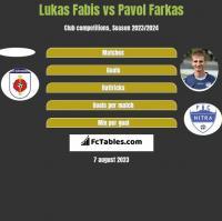 Lukas Fabis vs Pavol Farkas h2h player stats
