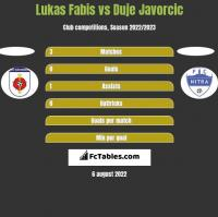Lukas Fabis vs Duje Javorcic h2h player stats