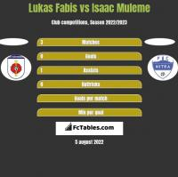 Lukas Fabis vs Isaac Muleme h2h player stats