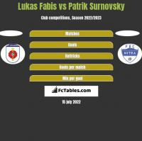 Lukas Fabis vs Patrik Surnovsky h2h player stats