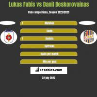 Lukas Fabis vs Danil Beskorovainas h2h player stats