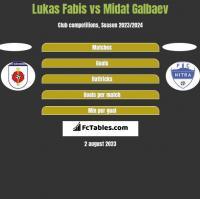 Lukas Fabis vs Midat Galbaev h2h player stats