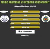 Amine Khammas vs Brendan Schoonbaert h2h player stats
