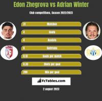 Edon Zhegrova vs Adrian Winter h2h player stats