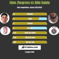 Edon Zhegrova vs Aldo Kalulu h2h player stats