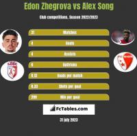 Edon Zhegrova vs Alex Song h2h player stats