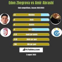 Edon Zhegrova vs Amir Abrashi h2h player stats