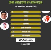 Edon Zhegrova vs Anto Grgic h2h player stats