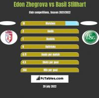 Edon Zhegrova vs Basil Stillhart h2h player stats